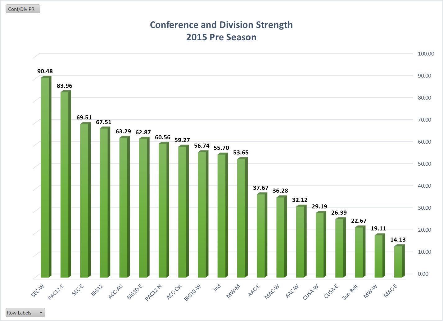 2015 conf rate