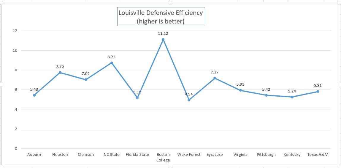 Defense graph
