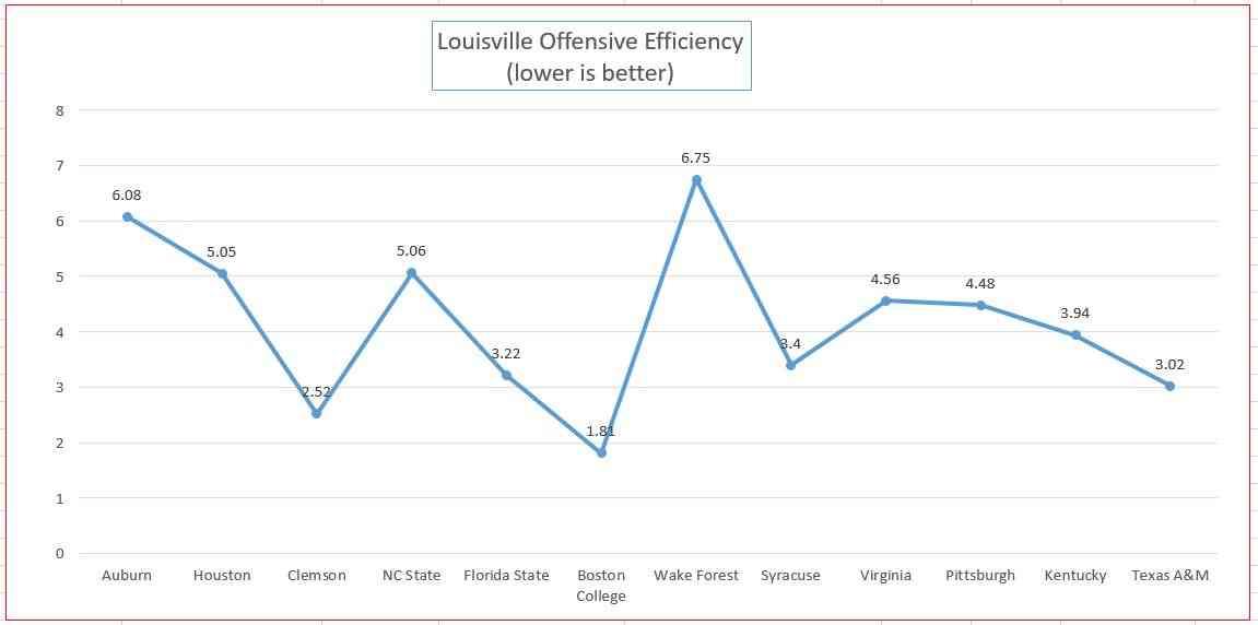 Offense graph